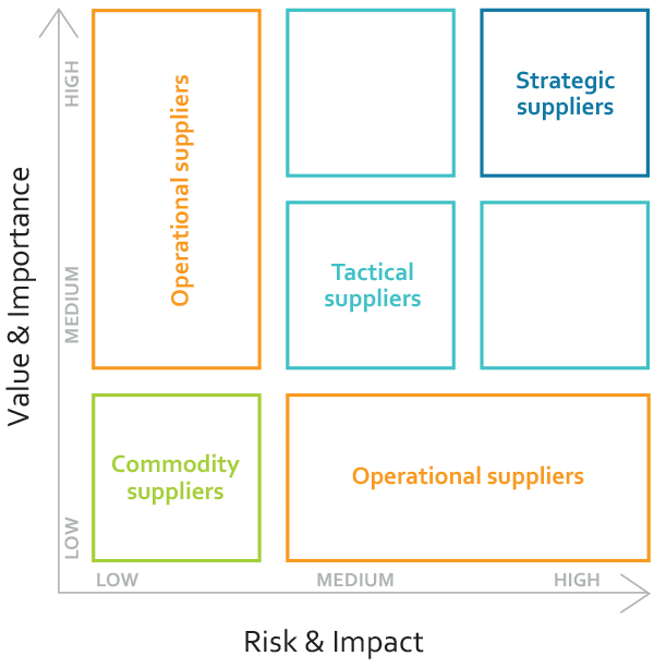 ITIL supplier categorization