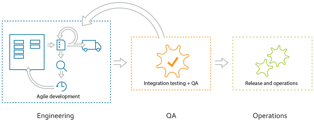 Illustration showing an agile development area while integration testing, QA and operations aren't.