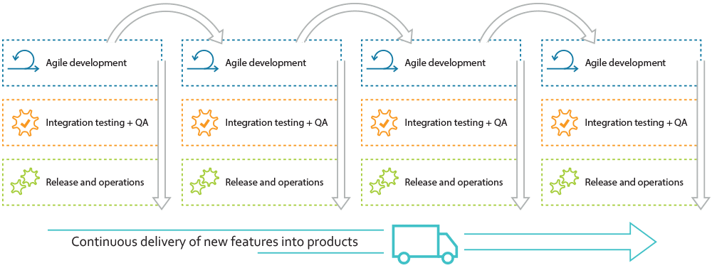 Illustration of true continuous delivery where development, integraton testing, QA and operations work seamlessly together.