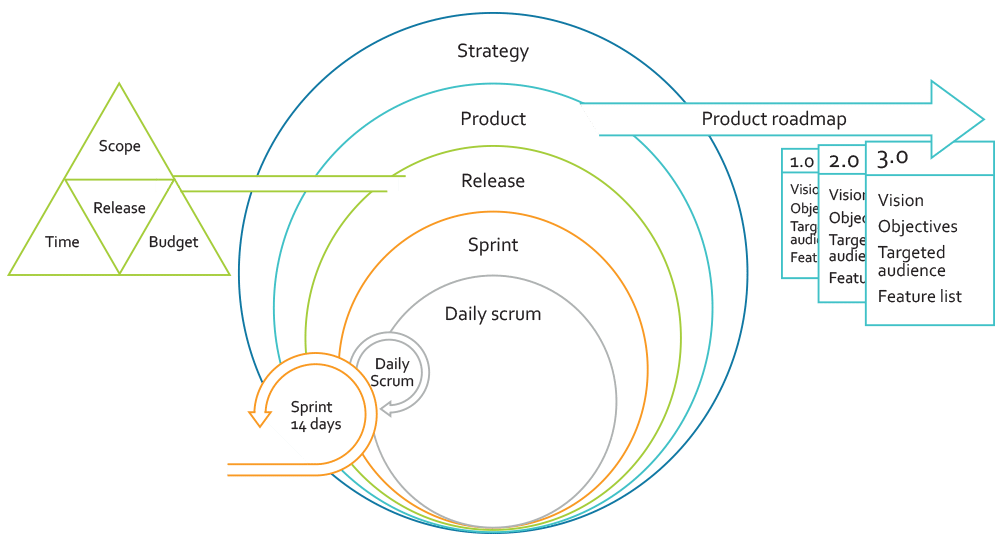 Illustration of an agile development model