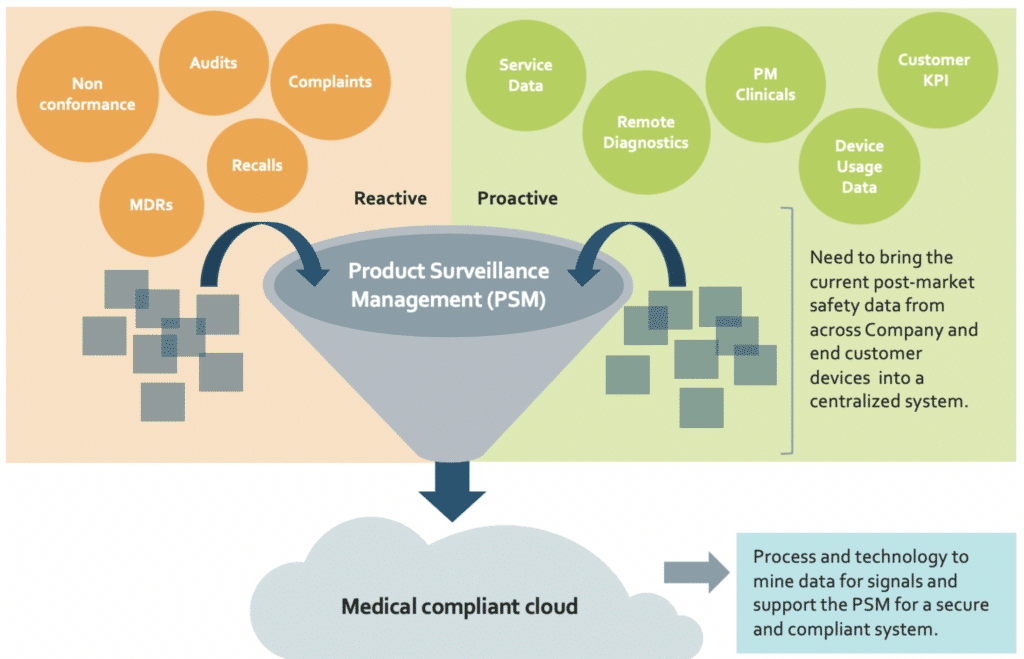 Data collected to a medical compliant cloud.